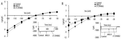 Effects of ANG II (10−6 M) and PI3-K inhibitor, LY 294002 (1 μM), on IK1 voltage relationship for normal (A) and hypertrophied (B) cardiomyocytes, pretreated with captopril for 14 days. The inset in each graph shows the respective representative current responses at and −120 mV for IK1. Data are presented as average current density ±SEM with n=4–6. * P<0.05 Control vs. ANG II; # P<0.05 Control vs. LY 294002.