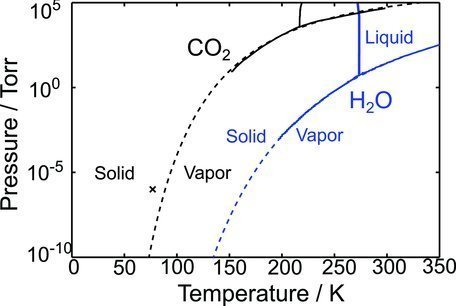 Phase Diagrams Of Co2 And H2o Extrapolated Broken Line Open I