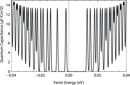 Quantum capacitance as a function of the Fermi energy at T = 0 K, B = 3 T, Zeeman energy 5 meV, and hybridization energy 3 meV.