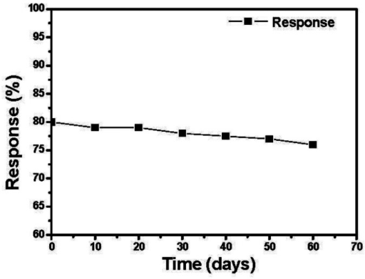 The response of the SnO2-PDDAC sensor as a function of time (days).