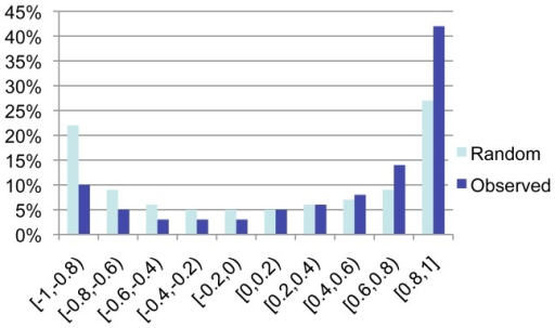Distribution of Pearson Correlation Co-efficiency between Expression Patterns of Barley and Rice Genes.The germination regulated barley and rice genes (BRs) were paired randomly and paired based on their sequence similarity with an e-value less than −50 respectively; and their PCC values were determined. The distribution of PCC value for BR genes with e-value less than −50 (dark blue) were compared with randomly paired BR genes (light blue). The percentage of BRs (Y-axis) in each defined PCC value range (X-axis) was graphed.