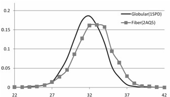 Carbon distribution profile of globular protein (superoxide dismutase) compared with fiber protein (Coronin). Thefiber protein does not follow the normal distribution curve.