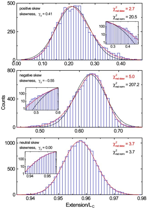 normal distribution and exhibit In probability theory, the normal (or gaussian or gauss or laplace-gauss) distribution is a very common continuous probability distributionnormal distributions are important in statistics and are often used in the natural and social sciences to represent real-valued random variables whose distributions are not known.