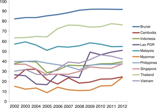 Trends in general government expenditure on health as % of total expenditure on health, 2002–2012.