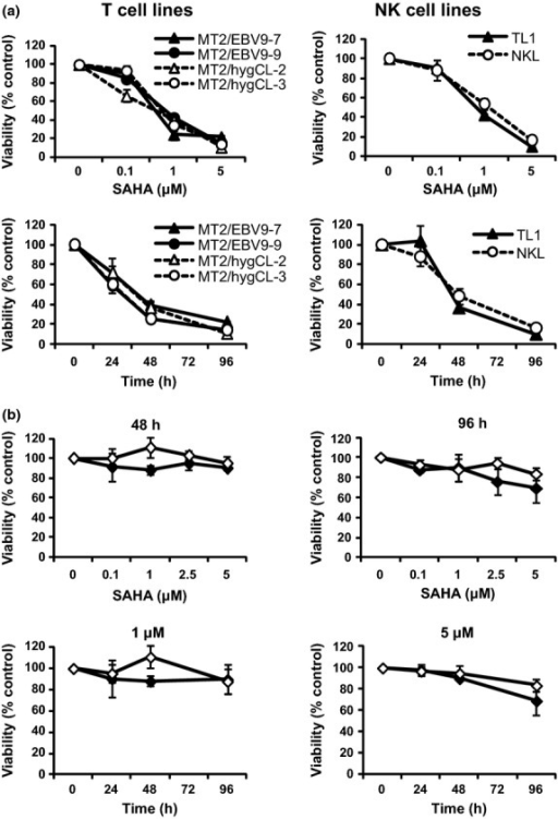 The effects of suberoylanilide hydroxamic acid (SAHA) do not differ between Epstein–Barr virus (EBV)-positive and EBV-negative cell lines, and SAHA exerts no adverse effects on human peripheral blood mononuclear cells (PBMC). (a) MT2/rEBV/9-7, MT2/rEBV/9-9 (EBV-positive T cell lines), MT2/hyg/CL2, MT2/hyg/CL3 (parental cell lines), TL1 (EBV-positive natural killer [NK] cell line) and NKL (parental cell line) cells were treated with the indicated concentrations of SAHA for 96 h or with 5 μM SAHA for the indicated times. (b) Human PBMC were isolated from two volunteers and treated with the indicated concentrations of SAHA for 48 and 96 h or with 1 and 5 μM SAHA for the indicated times. Data are expressed as means ± SEM.
