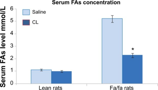 Serum fatty acids level in lean and obese rats treated with CL 316,243.Notes: Bars are mean ± SEM for ten rats. *Significant values are based on P<0.05.Abbreviations: CL, CL 316,243; SEM, standard error of the mean; FAs, fatty acids.