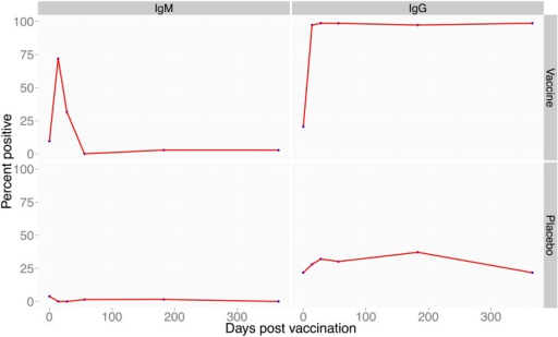 Proportion of goats positive for anti-RVF antibodies following vaccination with RVF Clone 13 vaccine.Left panel (bottom) proportion of the goats with IgG antibodies following vaccination within 14 to 366 days post-vaccination. The right panel (bottom) shows proportion of goats that produced anti-RVF IgM antibodies over the 1 year period. The top panel on the left and right are the placebo-treated animals.