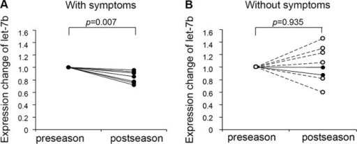 Comparison of expression levels of let-7b in subjects (A) with symptoms and in those (B) without symptoms. Statistical significance was determined with a Student's paired t-test using ΔCt value adjusted with the reference value. Placebo group, closed circles and solid lines; sublingual immunotherapy (SLIT) group, open circles and dotted lines.