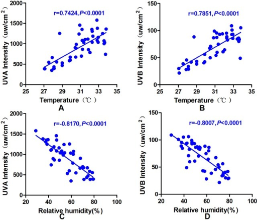 The relationship between ultraviolet intensity and humidity and temperature.A/B: Pearson's correlation analysis revealed a significant positive correlation between temperature and UVA/UVB intensity (UVA: r = 0.7424, P<0.0001; UVB: r = 0.7851, P<0.0001). C/D: Pearson's correlation analysis showed a significant negative correlation between relative humidity and UVA/UVB intensity (UVA: r = -0.8170, P<0.0001; UVB: r = -0.8007, P<0.0001).