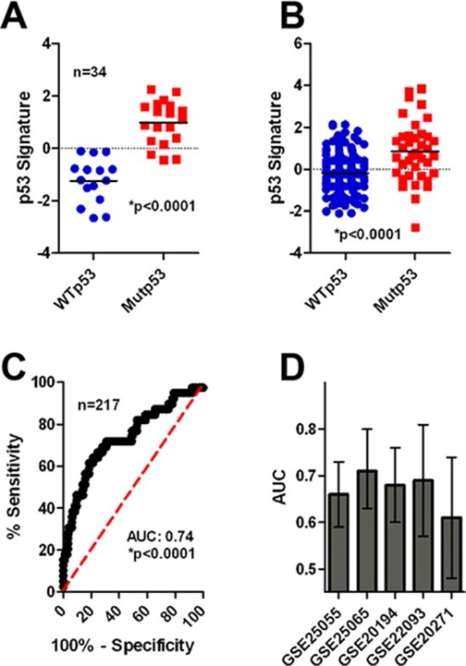 Mutp53 is associated with chemotherapy sensitivity in breast cancer patients(A) The p53 signature correctly identifies MUTp53/WTp53 tumors in the training cohort. (B) The p53 signature correctly identifies MUTp53/WTp53 tumors in the validation cohort by t-test analysis (*p < 0.0001). (C) The p53 signature correctly identifies MUTp53/WTp53 tumors in the validation cohort by ROC analysis (*p < 0.0001). (D) The p53 signature is associated with patient response in 5 neoadjuvant cohorts of breast cancer patients (AUC and 95% confidence interval is shown).
