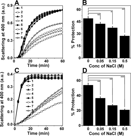 Effect of NaCl on the chaperone activity of M. leprae HSP18.DTT-induced aggregation of 0.35 mg/ml insulin at 25°C (panel A) and thermal aggregation of 0.06 mg/ml CS at 43°C (panel C) in the absence or presence of different HSP18 samples. Both insulin and citrate synthase are denoted as client proteins. Trace 1: Client protein (CP) alone; Trace 2: CP +HSP18; Trace 3: CP +0.05 M NaCl; Trace 4: CP + HSP18 + 0.05 M NaCl; Trace 5: CP +0.15 M NaCl; Trace 6: CP + HSP18+0.15 M NaCl; Trace 7: CP +0.5 M NaCl; Trace 8: CP + HSP18+0.5 M NaCl. Each data point is the average of triplicate measurements. The percent protection ability of different HSP18 samples against insulin and CS aggregation are presented in panels B and D, respectively. The insulin: HSP18 ratio was 1:1.2 (w/w) and the CS: HSP18 ratio was 1:1.5 (w/w). Data are means ± standard deviation from triplicate determinations. NS = Not significant, *p< 0.05, **p< 0.005 and ***p< 0.0005.