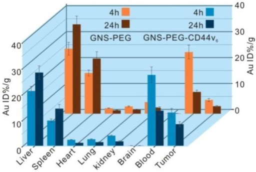 Biodistribution of nanoprobes in organs of tumor-bearing mice after 4 h and 24 h intravenous injection with 150 μL GNS-PEG-CD44v6 and GNS-PEG respectively (0.867 mg Au/mL). Error bars were based on triplet measurements.