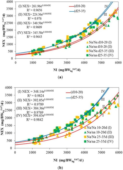 Estimation of N maintenance (NMR) by fitting exponential function between daily N intake (NI) and daily N excretion (NEX) following graded protein supply depending on sex, genotype and age period. (a) Males; (b) Females.