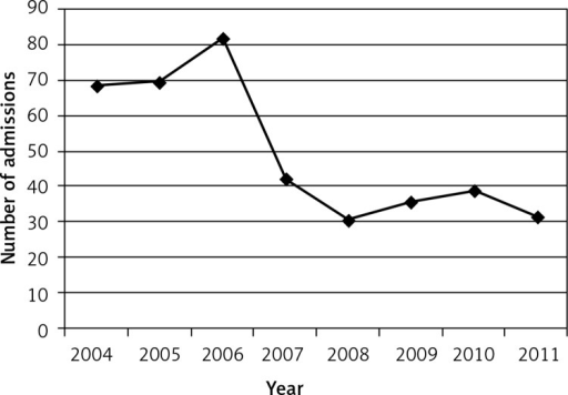 Number of ruptured cerebral aneurysms treated surgically from 2004 to 2011