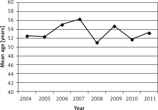 Mean patients' age at admission, 2004–2011