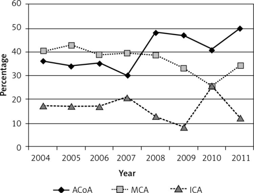 Percentage of anterior communicating artery (ACoA), middle cerebral artery (MCA) and internal carotid artery (ICA) aneurysms treated surgically, 2004–2011