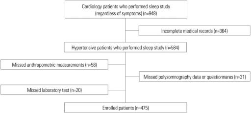 Flowchart of patients. Hypertensive patients were asked to perform the sleep study (including polysomnography, sleep questionnaires, laboratory tests, and anthropometric measurements), and 475 patients with complete data were enrolled in this retrospective study.