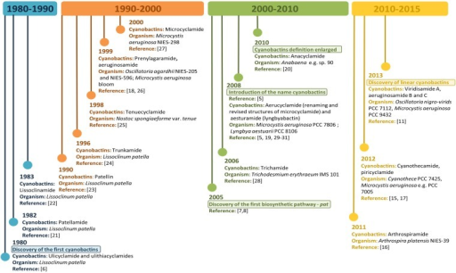 Cyanobactins Time Line. Evolution of cyanobactins since their discovery in 1980 to present.