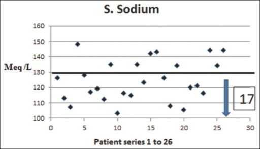 Serum sodium levels in patients with heat stroke