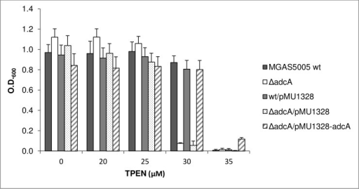 Susceptibility to Zn2+ starvation.Susceptibility to Zn2+ starvation of wild type, ΔadcA  mutant and complemented strains grown in THY medium containing increasing concentrations of the chelating agent N,N,N'N'-Tetrakis (2-pyridylmethyl)-1,2-ethylenediamine (TPEN). Error bars represent the standard deviation.