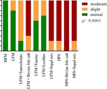 Number of samples in each diet group classified by severity of inflammatory changes in the distal intestine. The P value for the Chi-square test is given