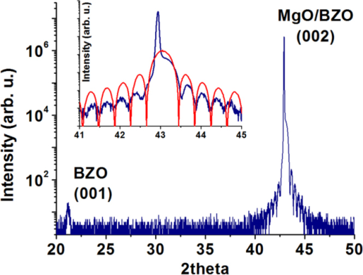 2θ/θ scan plot of a 250 Å thick film of BZO on MgO. The inset shows a magnification of the angular region around the (002) peak and the fit (red line) of the interference fringes calculated for a film thickness of 57 unit cells.