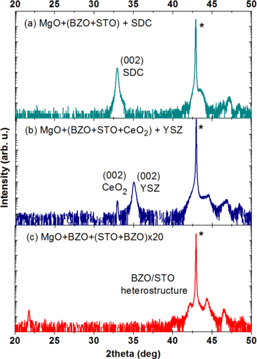 XRD analysis of the SDC (a) and YSZ (b) films grown on the MgO + BZO + STO template platform. For the YSZ film an additional thin layer of CeO2 was used. For comparison the XRD plot of the BZO/STO heterostructure is reported (c). The asterisk indicates the (002) reflection of the MgO substrate.