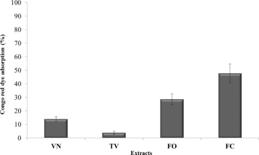 Effect of polyphenolic extracts on Congo red dye absorption of Psn23 bacterial cultures.Percentage of Congo red dye absorption of Psn23 bacterial cultures, grown in MM amended with the polyphenolic extracts VN, TV, FO or FC. The data were calculated according to the formula: [(Xunk−XΔhrpA) / (XWT−XΔhrpA)] *100 where XWT and XΔhrpA are the ratio OD490/OD600 for Psn23 and ΔhrpA respectively. The data represent the means ± SD of three replicates. All treatments are statistically significant (P <0.05).