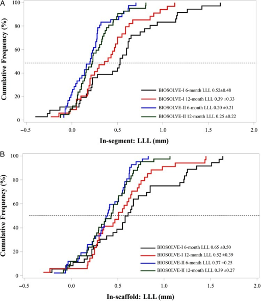Cumulative frequency curves for in-segment (A) and in-scaffold (B) late lumen loss. Six- and twelve-month serial analysis of late lumen loss observed in BIOSOLVE-II compared with BIOSOLVE-I using the precursor device DREAMS first generation.