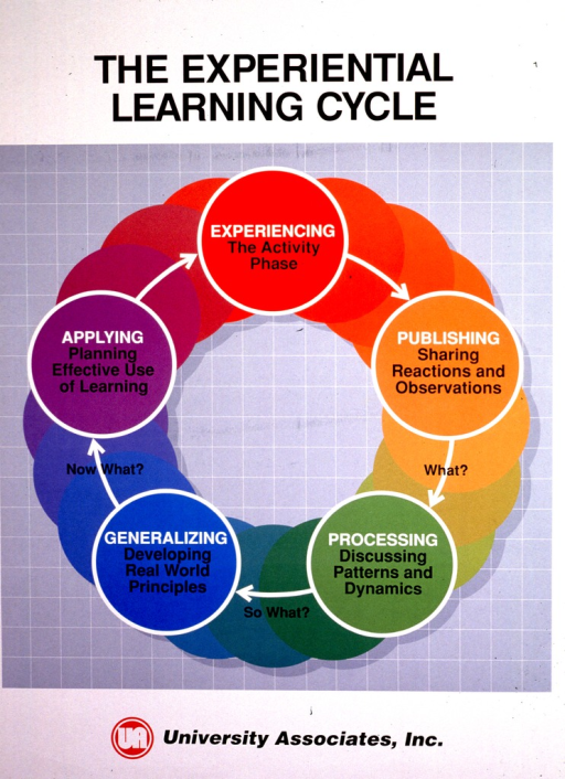 <p>White and gray poster with black and white lettering.  Title at top of poster.  Visual image is multicolored circle.  Phases of the experiential learning cycle (experiencing, publishing, processing, generalizing, and applying) are labeled at different points around the circle.  Publisher information at bottom of poster.</p>