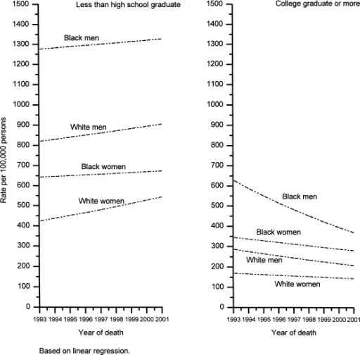 Temporal trends in age-standardized death rates from all causes combined among 25–64 year old U.S. adults by educational attainment, 1993–2001.