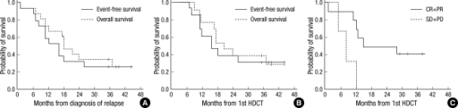 (A) Event free and overall survival of all patients at 3 year survival from diagnosis of relapsed tumor (n=15). (B) Event free and overall survival of the patients who received HDCT from when diagnosis of relapsed tumor (n=13). (C) Overall survival of the patients who received HDCT in pre-HDCT CR or PR status vs. SD or PD status from 1st HDCT (n=10).