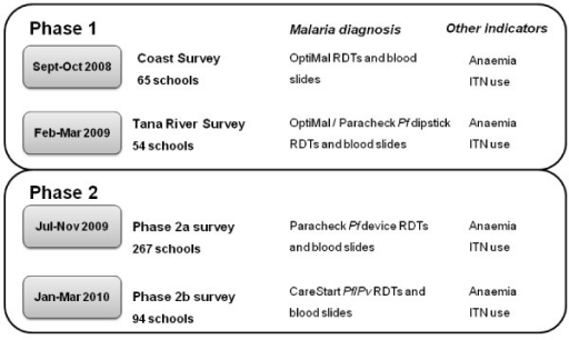 literature review on malaria diagnosis Contextmany us clinicians and laboratory personnel are unfamiliar with the diagnosis and treatment of malariaobjectivesto examine the evidence base for managem.