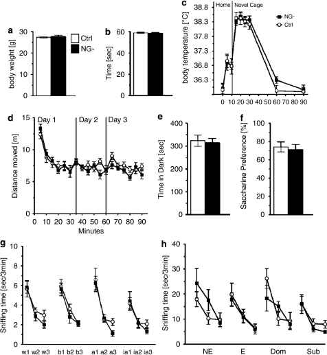 Control and NG- mice show no differences in baseline physiology, no changes in baseline behavioral tests for locomotion, anxiety and depressive-like behavior, and no difference in olfactory habituation/dishabituation. hGFAPtk mice treated for 8 weeks with VGCV (NG-) do not show any differences in body weights (a), motor strength in the wire hang test (b) or novel cage stress-induced hyperthermia (c). NG- mice do not differ from controls in activity in or habituation to an open field (d), show no differences in anxiety or exploration in the open field or light–dark box test (d and e) and have normal saccharine preference (f). NG- mice do not differ from controls in an olfactory habituation dishabituation test for standard odors (g) nor for odors carrying a social connotation (h). Cotton tips dipped in different odors; water (w1-3), banana (b1-3), almond (a1-3) and imitation almond (ia1-3) were introduced to the animals homecage three consecutive times for 3 min. Both NG- and control mice spend the same amount of time sniffing and habituating to the different odors (g). Similarly, no difference was found between control and NG- mice sniffing and habituating to cotton tips dipped in urine from female animals in non-estrous (NE) or estrous (E) phase of their estrous cycle as well as urine from dominant (Dom) CD-1 animals and subordinate (Sub) C57Bl/6J animals (h).