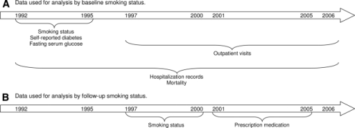 Timeline for the Korean Cancer Prevention Study data collection, 1992–2006. A: Data used for analysis by baseline smoking status. B: Data used for analysis by follow-up smoking status.