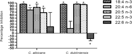 Effect of marine fatty acids (18:4 n-3, 20:4 n-3, 20:5 n-3, 22:5 n-3, 22:6 n-3) on mitochondrial metabolism of C. albicans and C. dubliniensis biofilms. Biofilms were grown in the presence of 1 mM of the fatty acids and mitochondrial activity was monitored using the XTT assay. The percentage inhibition values were determined compared to untreated controls. n = 8; * significantly different from control (P ≤ 0.01).