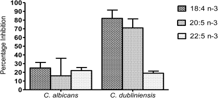 Inhibition of biofilm biomass of C. albicans and C. dubliniensis compared to untreated controls. Biofilms were grown in the presence of 1 mM of the marine PUFAs (18:4 n-3, 20:5 n-3, 22:5 n-3) and biofilm dry weight was determined on pre-weighed filters. n = 2.