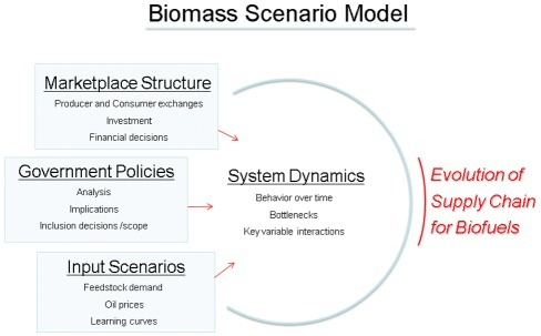 Overview of Biomass Scenario Model.The figure shows the overall purpose and content of the Biomass Scenario Model.