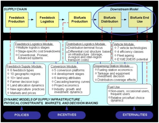 Supply chain for ethanol fuel with Biomass Scenario Model structure.The full supply chain for ethanol fuel is shown, with the downstream end labeled. The modules of the Biomass Scenario Model are briefly described. The downstream version of the Biomass Scenario Model that was used in this paper includes a simplified version of the Conversion Module and the Distribution Logistics, Dispensing Station, and Vehicle Modules. For simplicity, in the downstream version, the Vehicle Module is used to generate vehicle scenarios, rather than being fully coupled during each run. E10, E20, and E85 are light-duty vehicle fuels that are approximately 10%, 20%, and 85% ethanol by volume, respectively.