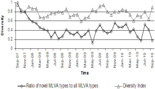 Temporal changes in STM population diversity represented by monthly figures of McIntosh's dominance index of diversity and the ratio of novel MLVA types to all MLVA types observed within a given month of the study.