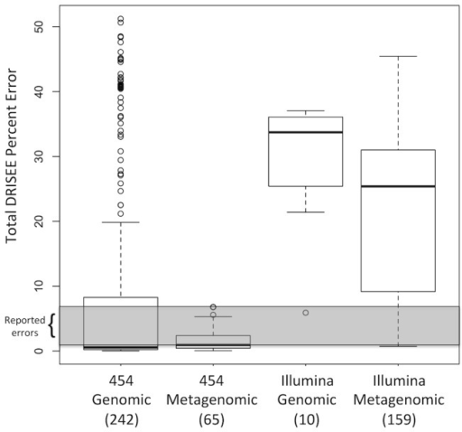 Total DRISEE errors of genomic and metagenomic data produced by 454 and Illumina technologies.A boxplot (conventional five number summary) presents the distribution of averaged total DRISEE errors observed among 476 sequencing samples. The average total DRISEE error is plotted on the Y-axis. X-axis labels indicate the technology (454 or Illumina), type of sample (shotgun genomic or shotgun metagenomic), and in parenthesis, number of samples represented by each individual boxplot. Gray highlight indicates the range of values that have been previously reported for error on 454 and Illumina sequencing platforms (0.25–4%).