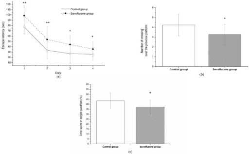 The effect of sevoflurane exposure on the memory and learning ability by Morris Water Maze testing.(a) Effects of sevoflurane on escape latency to find the hidden platform. The latency to find the hidden platform was significantly higher in sevoflurane-exposed rats than control rats. (b) The number of times that the rat crossed over the previous platform site within 120 s. (c) The time the rats stay in the target quadrant. Data are presented as mean ± SD. *P<0.05; **P<0.01, vs control group.