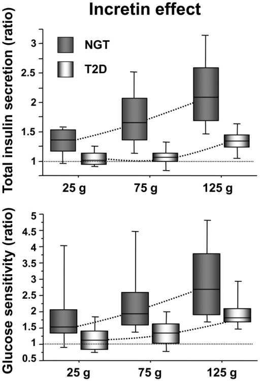 Incretin effect on total insulin secretion and glucose sensitivity.Incretin effect as the OGTT/IIGI ratio of total insulin secretion (top panel) and glucose sensitivity (bottom panel) in NGT and T2D subjects by glucose dose.