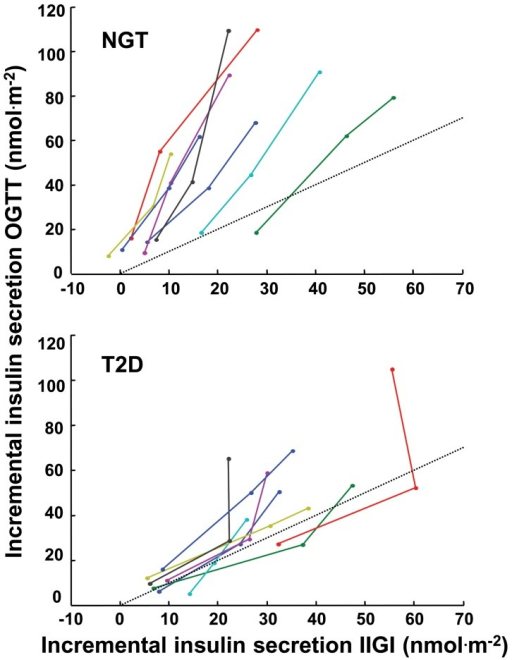 Incremental insulin secretion response to intravenous and oral glucose.Individual trajectories for the relationship between the dose-dependent increment above basal in total insulin secretion during the OGTT and the IIGI in NGT and T2D participants. The dotted lines are the identity line.