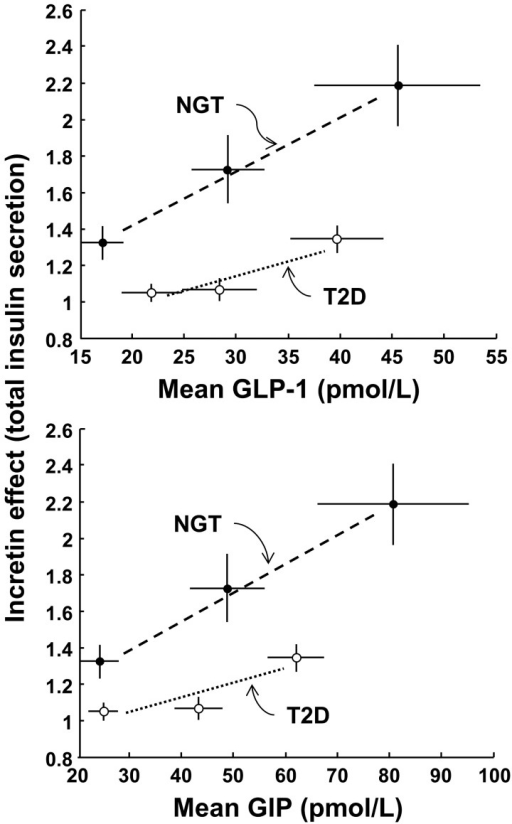 Average relationship between incretin effect and incretin hormones.Relationship between the incretin effect on total insulin secretion and the corresponding mean OGTT plasma GLP-1 and GIP in NGT and T2D participants. Plots are mean±SE.