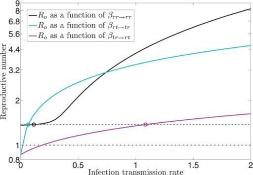 Evaluation of reproductive number as a function of the infection transmission rates.The circles represent the estimated infection transmission rate values based on the synthetic social network. The thin dash line represents the value of reproductive number Ro = 1.375, while the thick dash line represents reproductive number Ro = 1 below which the epidemic dies out. For every infection transmission rate, we sweep the transmission rate value between 0 and 2 and we evaluate the reproductive number Ro using eq. in the Supplementary Information, while the remaining transmission rates are fixed at their estimated values.
