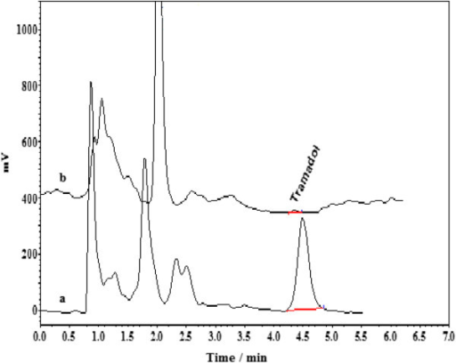 Chromatograms for the analysis of tramadol in urine samples. (a) HPLC chromatogram of the urine sample (volunteer with abuse of tramadol) spiked with tramadol at concentration level 60 μg/ Lafter employing BS-DLLME, (b) HPLC chromatogram of blank human urine sample (healthy volunteer) after performing BS-DLLME. Extraction conditions: tramadol concentration, 100 μg/L; binary extraction solvents and their volume, 100 μL mixture of ethyl acetate and chloroform (3:7 v/v); disperser solvent and its volume, 0.6 mL acetone; 7.5% NaCl.