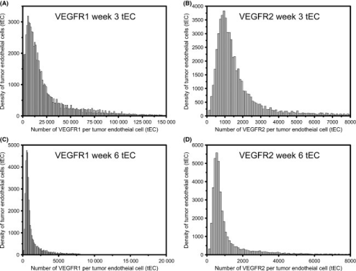 Mixture model distributions for tumor cells. Tumor cells at (A and B) week 3 and (C and D) week 6 of tumor growth. (A and C) Vascular endothelial growth factor receptor (VEGFR)1 and (B and D) VEGFR2 on the tumor cells are represented as a three-component mixture model of lognormal distributions.