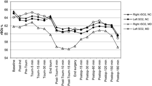 Least mean squares estimates of regional cerebral oxygen saturation (rSO2) in each hemisphere over time in patients with no cognitive changes (NC) and in patients who developed memory decline (MD). Both right and left rSO2 values decreased over the course of the procedure in both groups (P < 0.001). Patients with MD showed significant right-left asymmetry in rSO2 values (P = 0.0012) as well as a significant mean right-left rSO2 difference (P = 0.0034). Ind = induction. Tourn = tourniquet. Postop = postoperative.