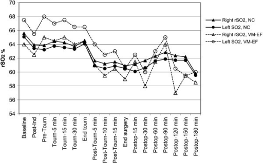 Least mean squares estimates of regional cerebral oxygen saturation (rSO2) in each hemisphere over time in patients with no cognitive changes (NC) and in the two patients who developed only visual-motor and executive function (VM-EF) decline. Ind = induction. Tourn = tourniquet. Postop = postoperative.